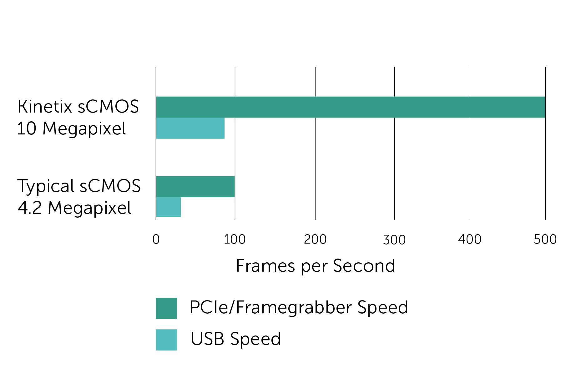 Frames per second graph