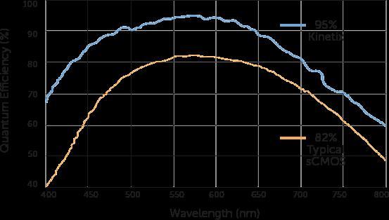 Quantum Efficiency graph